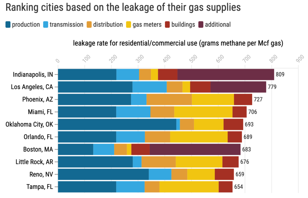 The U.S. Natural Gas System Has a Serious Problem: The Gas Leaks.